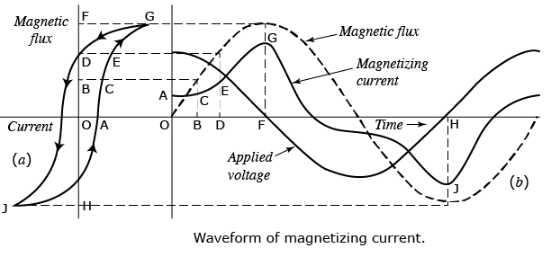 separation of eddy current and hysteresis Separation distance between the driver and follower unlike the synchronous coupling eddy current, or hysteresis), the coupling type also needs to be specified.
