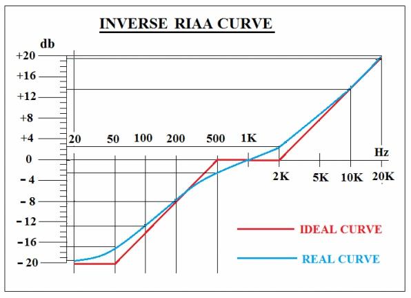 RIAA_inverse_std