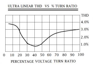 percentage graph