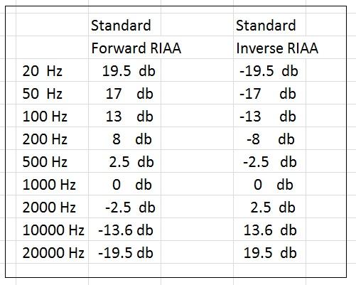 RIAA_standard