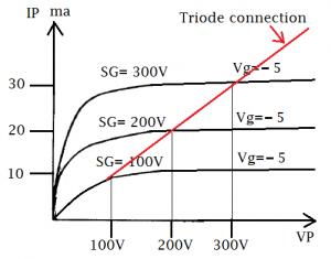 curve triode -5
